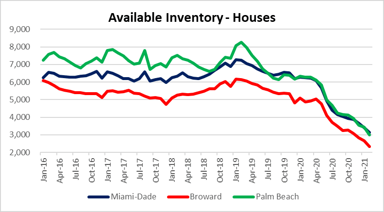 Miami, Fort Lauderdale and Palm Beach housing inventory