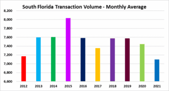 Real estate sales volume in Miami, Fort Lauderdale and Palm Beach Florida