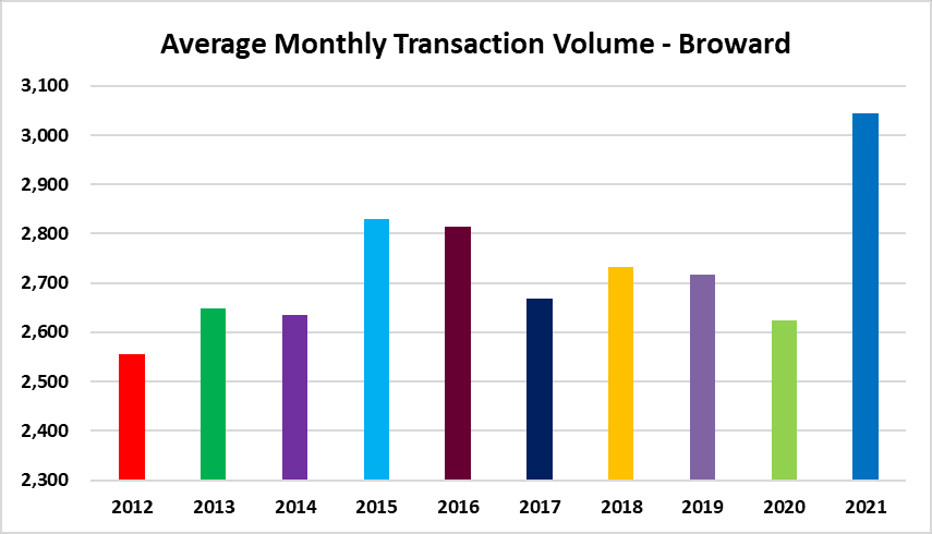 Monthly real estate volume