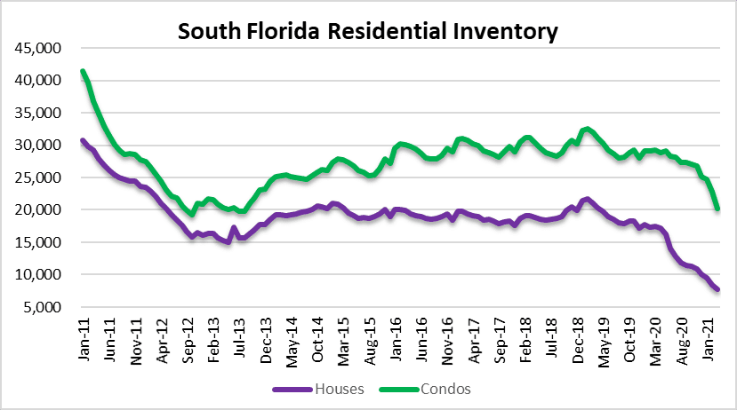 Housing inventory in Miami, Fort Lauderdale and Palm Beach Florida