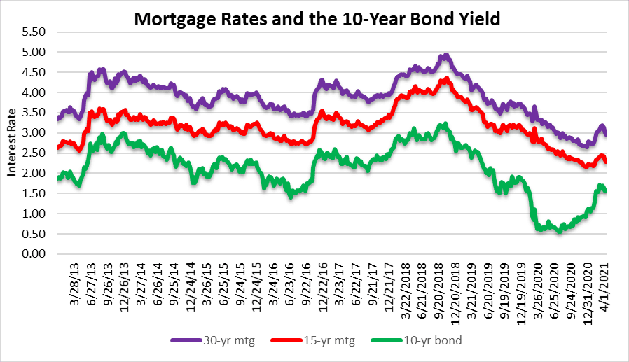 Mortgage rates are still very low!