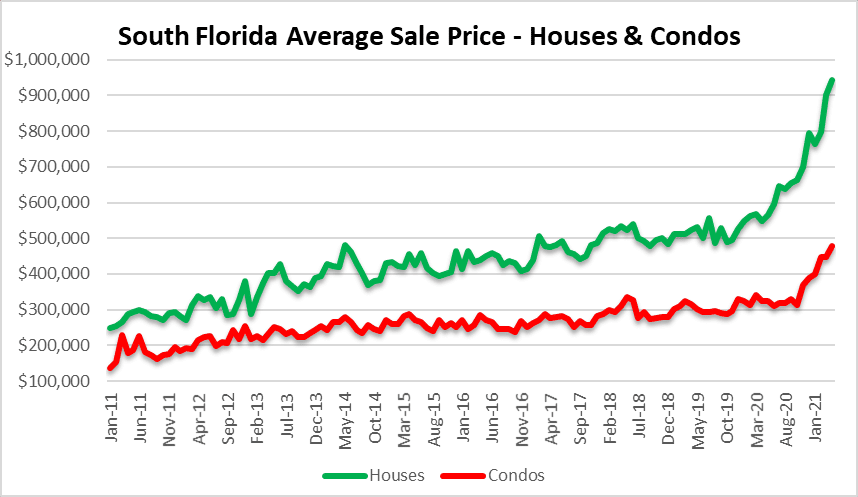 Sale prices of houses and condos in South Florida