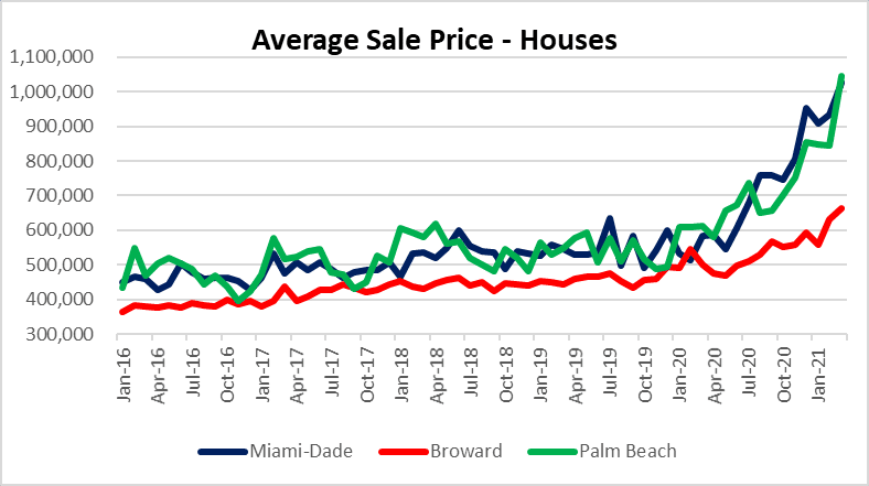Real estate prices in Miami, Fort Lauderdale & Palm beach