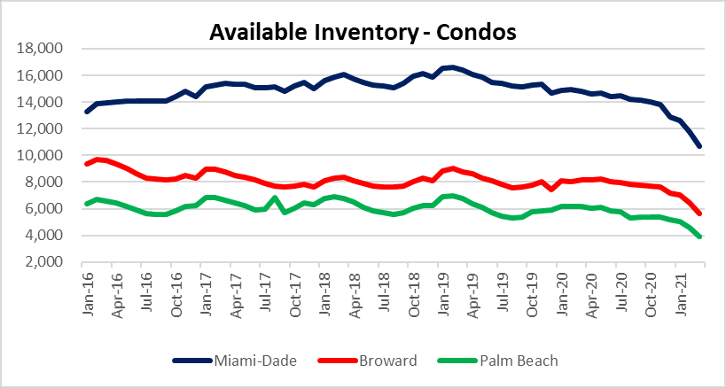 Condo supply in South Florida maimi Fort Lauderdale palm beach