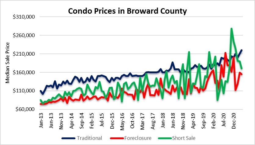 Condo prices mixed