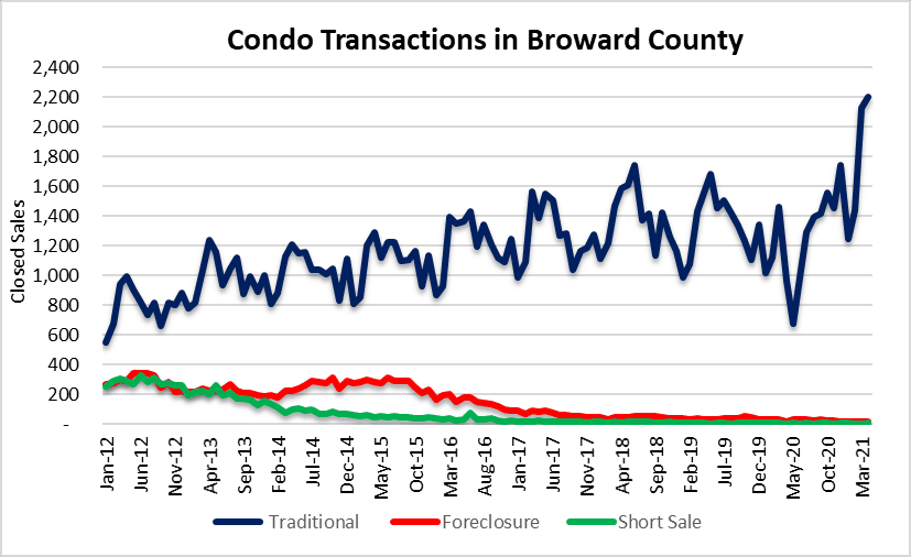 Condos gaining popularity in South Florida