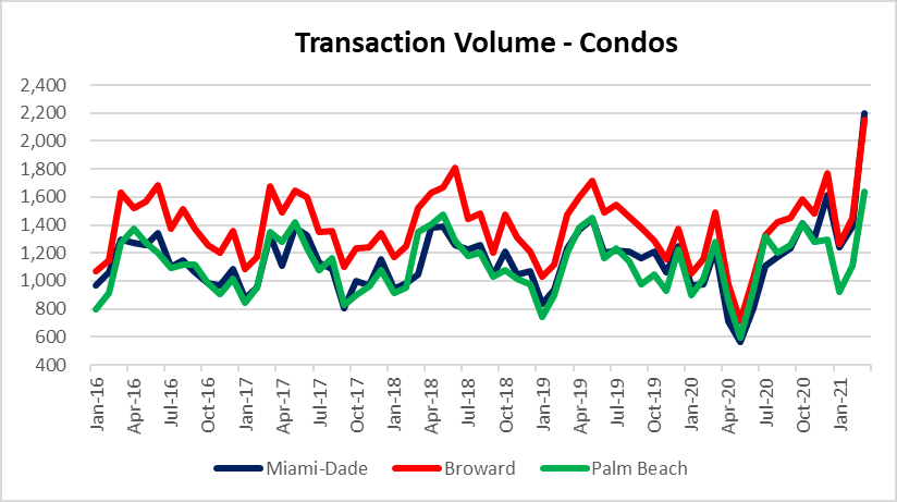 Condo sales in Miami, Fort Lauderdale and Palm Beach