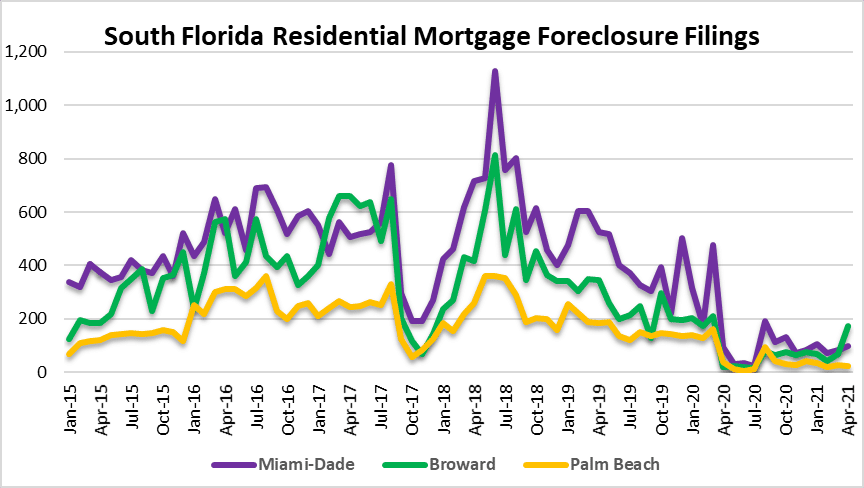 Mortgage Foreclosure filings in South Florida