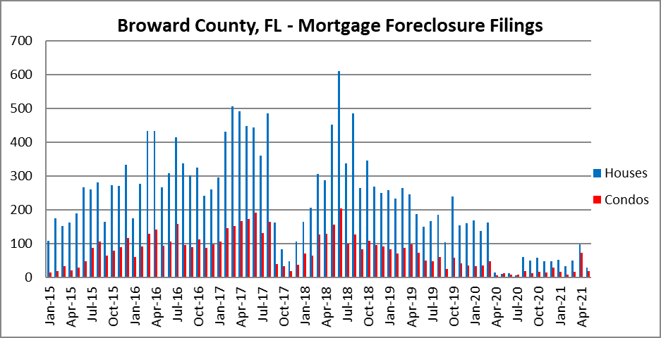 Foreclosure activity in Fort Lauderdale