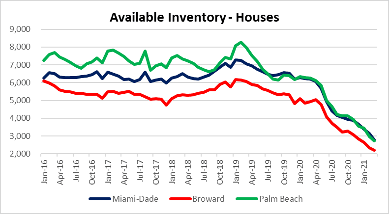Housing inventory in South Florida