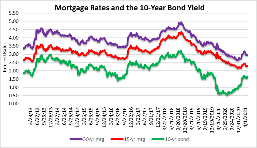 Mortgage rates and South Florida real estate