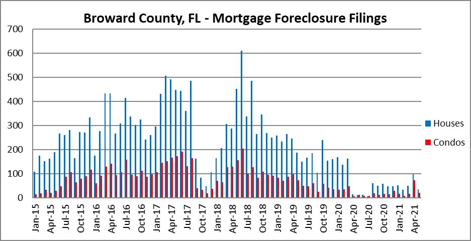Foreclosure filings in Fort Lauderdale, Florida