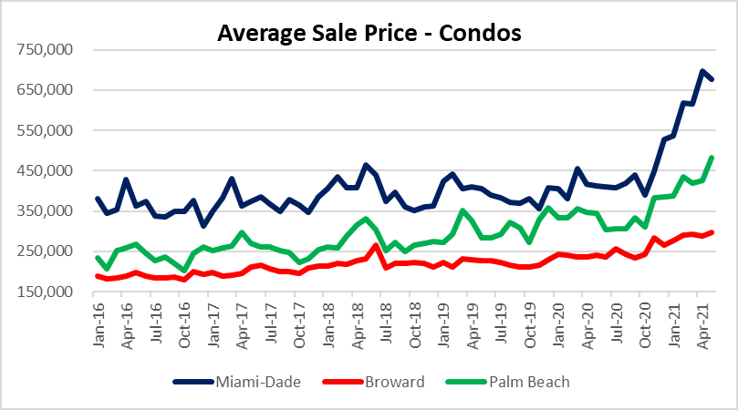 Condo prices across Miami, Fort lauderdale and Palm beach