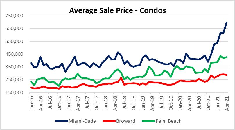 Condo market crash coming?