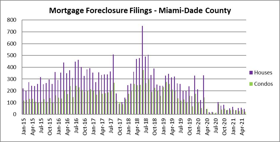 Miami real estate foreclosure filings