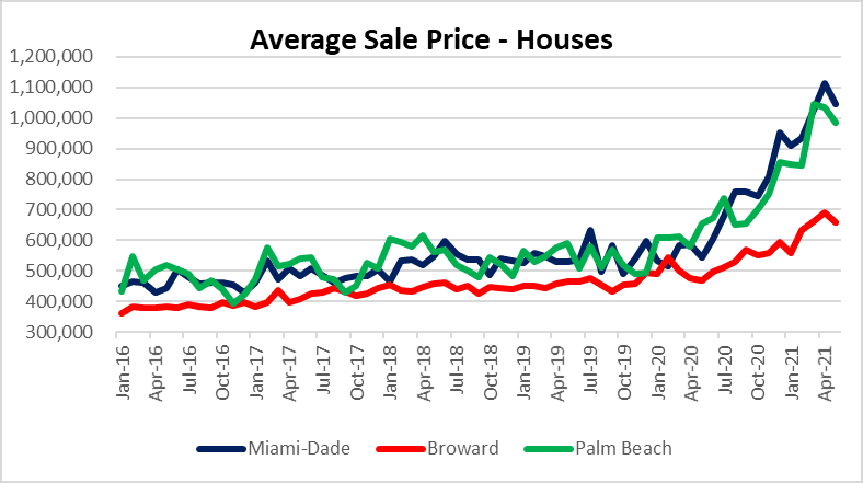 Have real estate prices peaked?