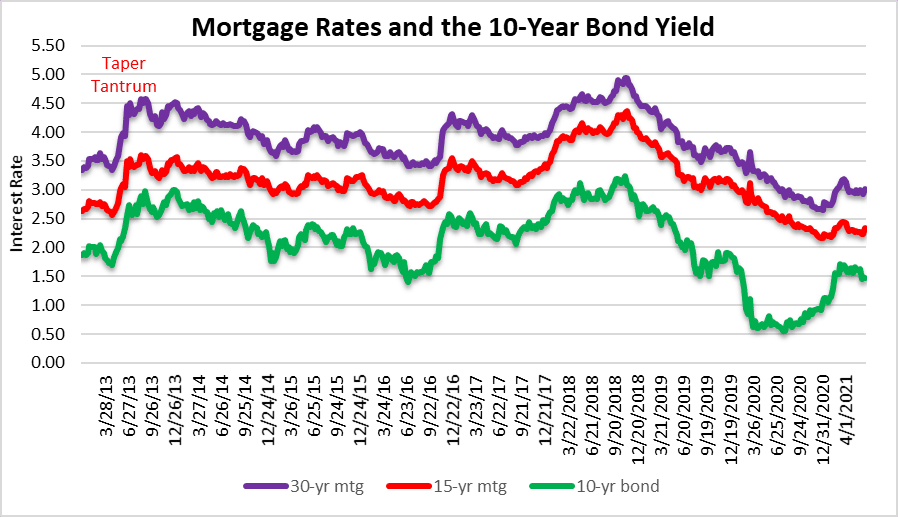 Mortgage rates have real estate prices peaked?