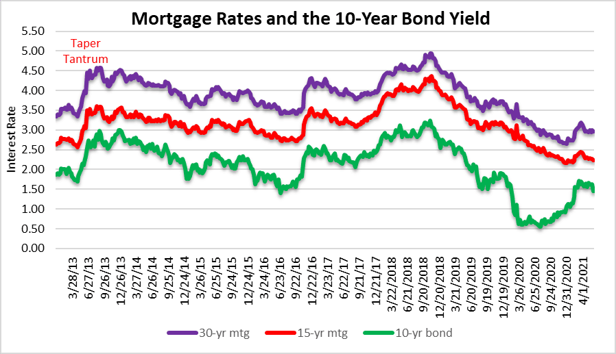 low mortgage rates and the housing bubble