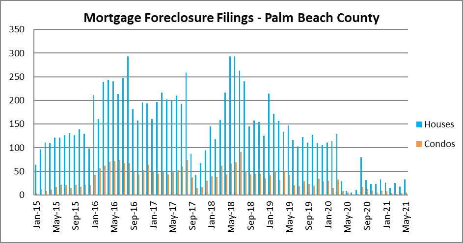Foreclosure activity in Palm Beach