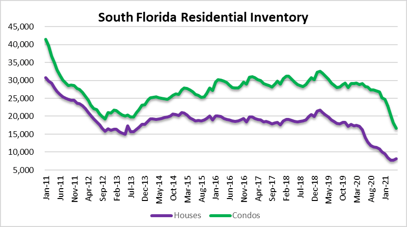 real estate inventory miami fort laudderdale palm beach