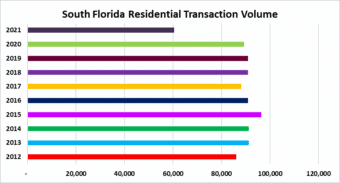One final push on real estate sales in South Florida