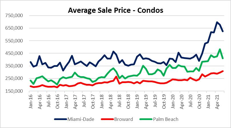 Bubble trouble in condo market