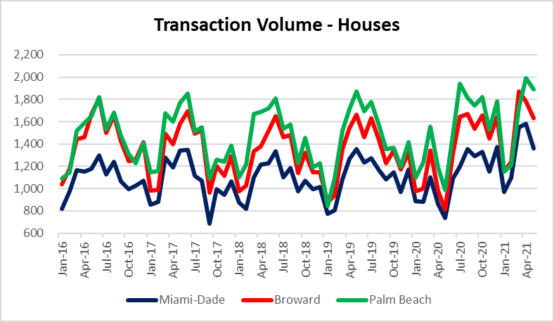 When is the next housing market bailout? Housing bubble in South Florida