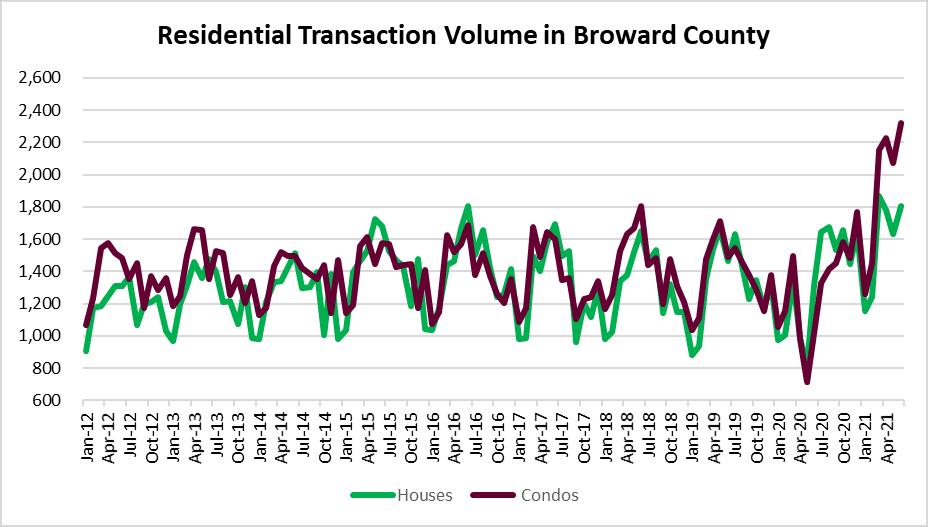Imperfect timing - condo sales boom!