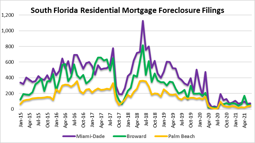 When did housing prices peak in Fort Lauderdale?