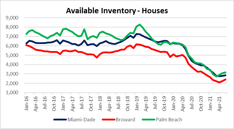 Housing inventory i Maimai, Fort Lauderdale and Palm beach