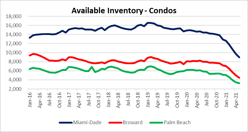 Condo inventory in Miami, Fort Lauderdale and Palm beach