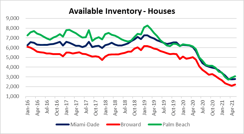 When is the next housing market bailout?