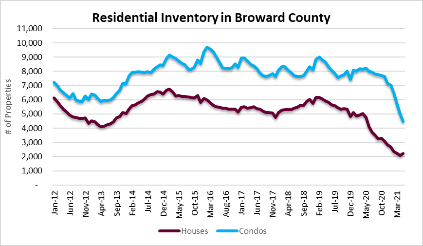 Inventory of houses and condos
