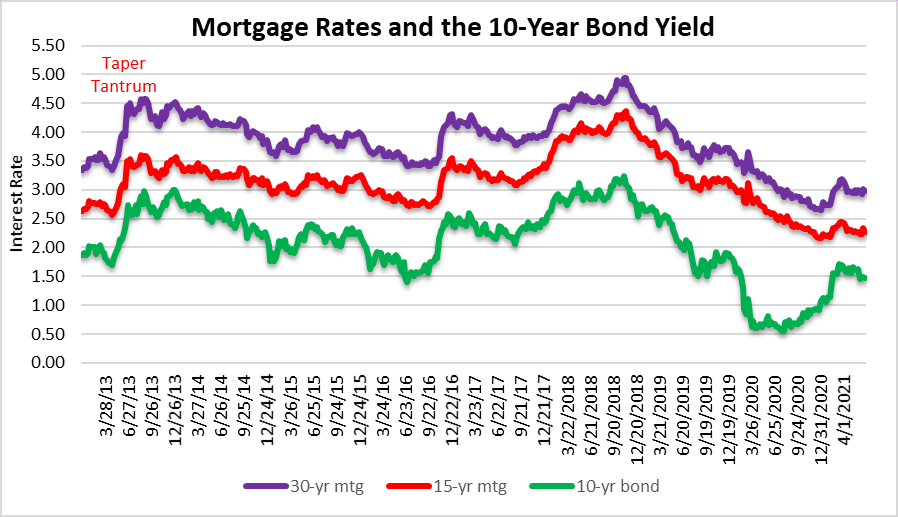 When did housing prices peak? Mortgage rates
