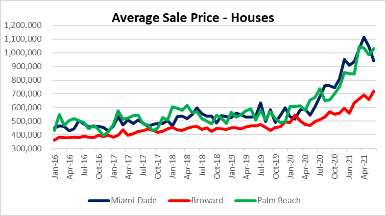 Housing bubble in South Florida