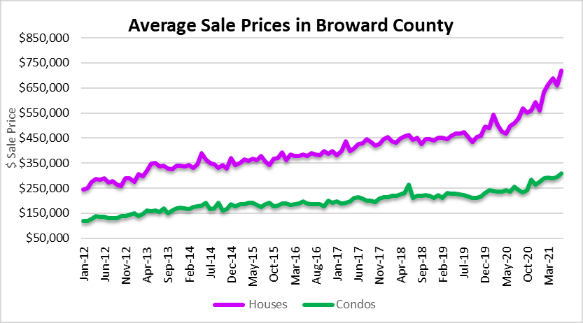 Real estate prices and imperfect timing