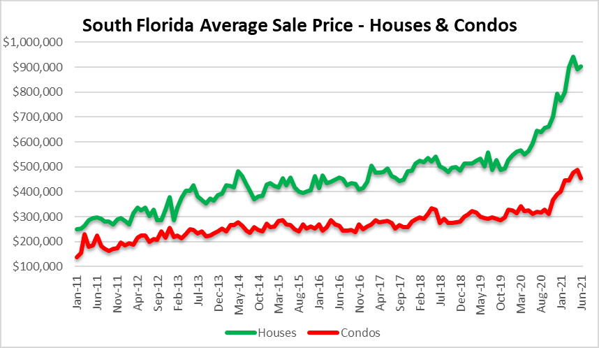 One final push in the housing bubble
