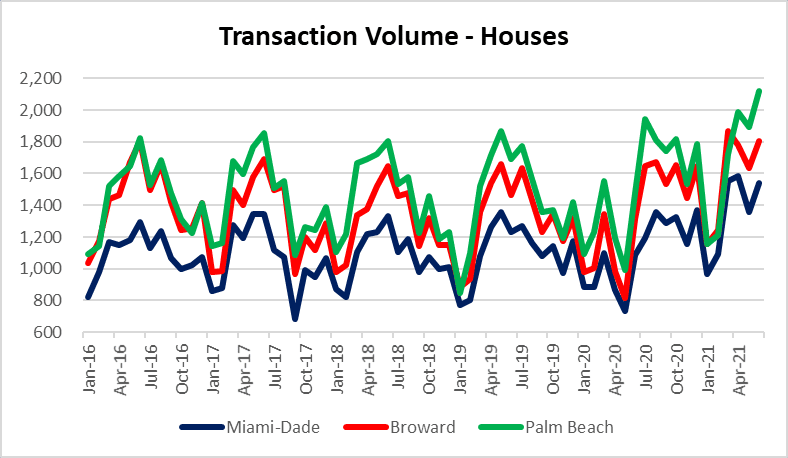 South Florida house sales