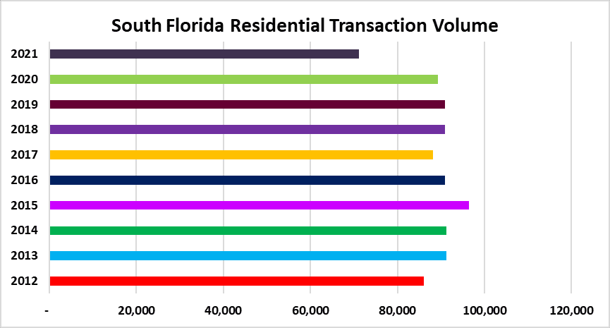 Property sales in Miami, Fort Lauderdale and Palm beach