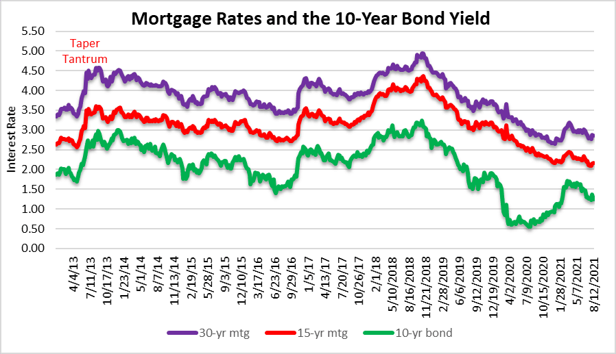 Gradually then suddenly Mortgage Rates