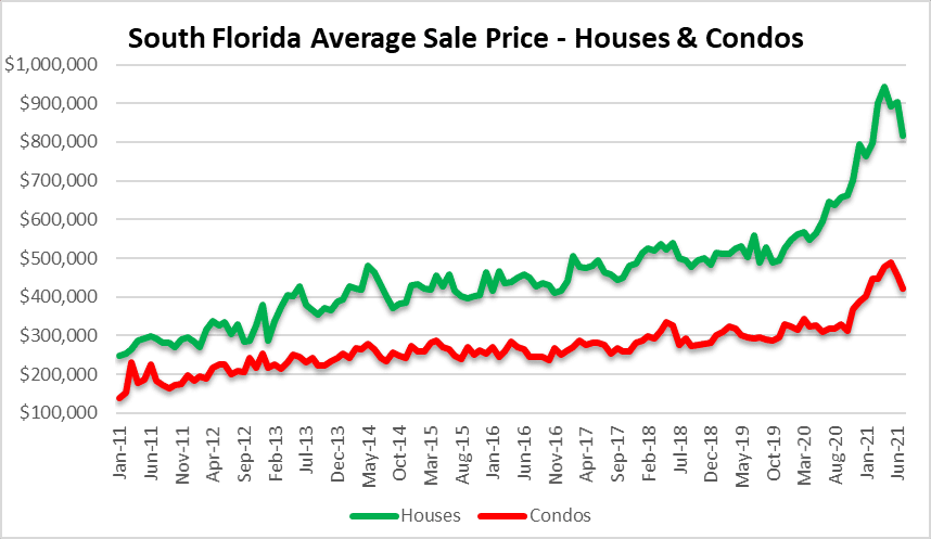 Real estate prices dropping