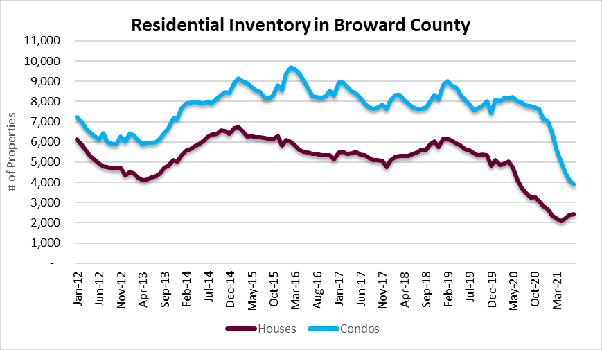 Real estate inventory - housing bubble